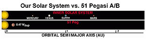 Solar Systems Compared